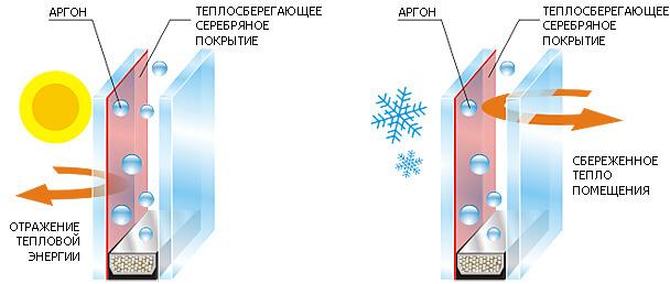 картинка энергосберегающий стеклопакет