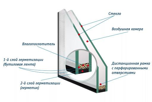 картинка устройство стеклопакета