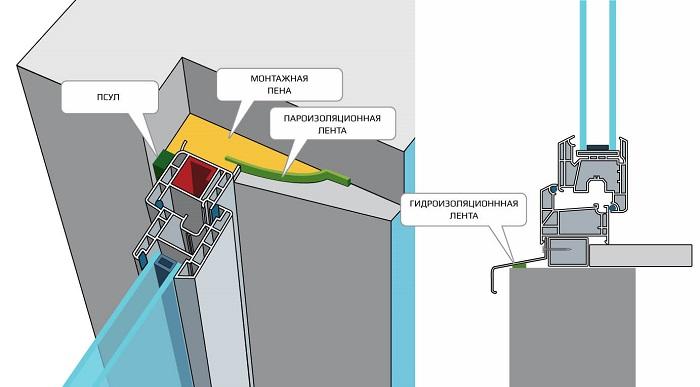 картинка устройство гидро и пароизоляции окон