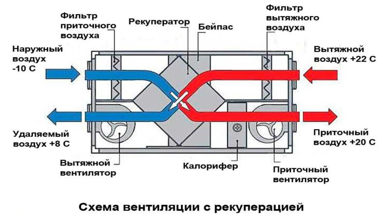 картинка схема вентиляции с рекуператором