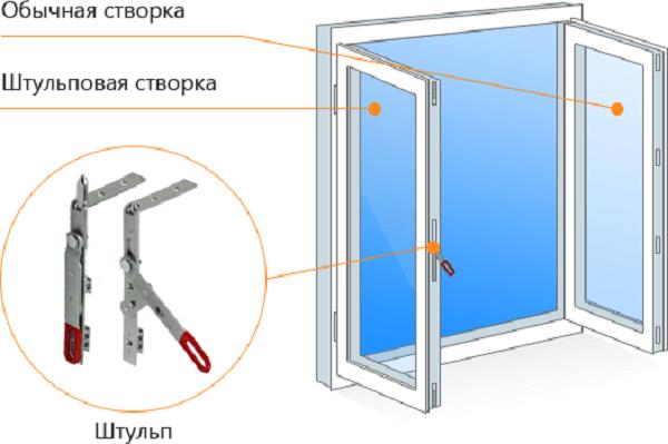 картинка штульп в пластиковых окнах