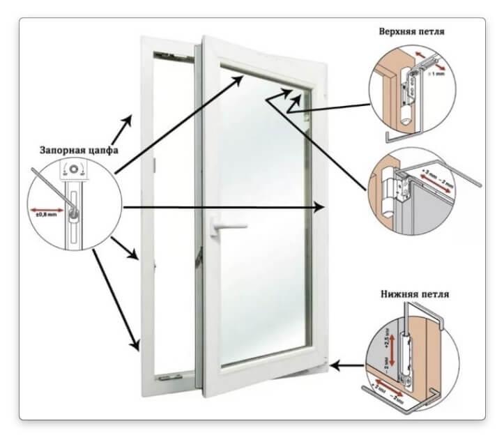 Механизм пластикового окна